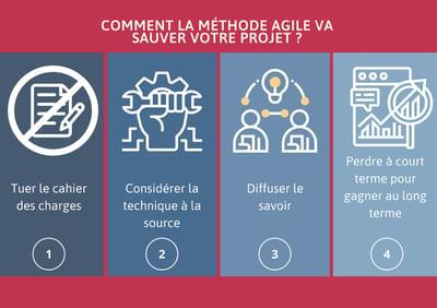 productivite tech methode agile