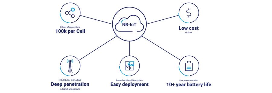 5 avantages de la Nb-IoT