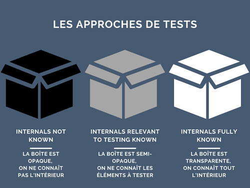tests cybersecurite