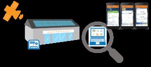 Rbee Solar meter and app