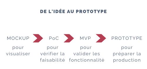 PoC et prototype