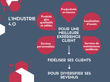 exemple industrie 4.0