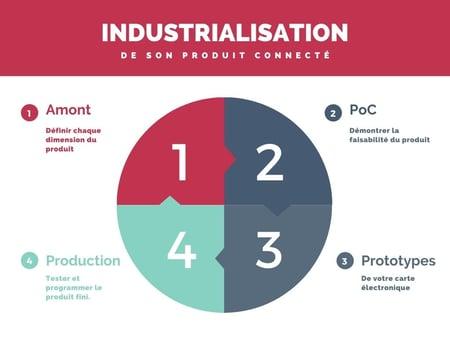 industrialisation produit connecte
