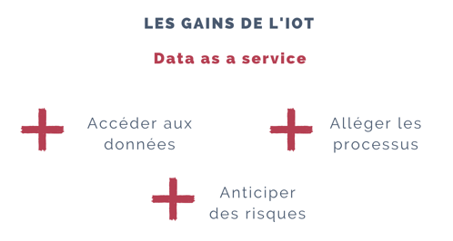 valeur IoT
